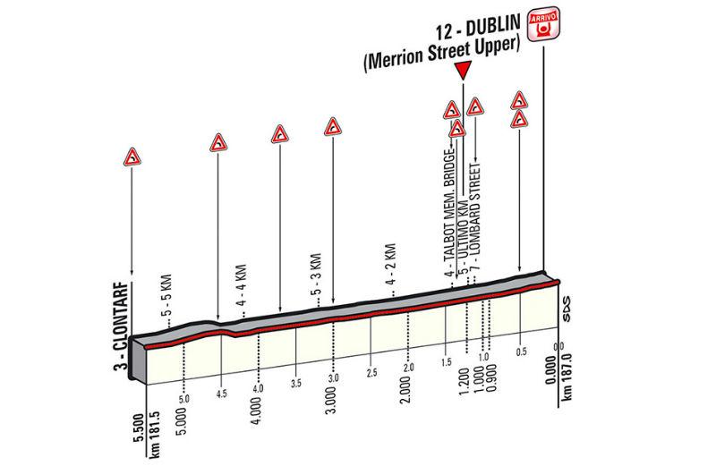 ultimos kilometros de la tercera etapa del giro de italia 2014