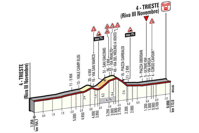 Ultimos kilómetros como es la etapa 21 del Giro de Italia 2014
