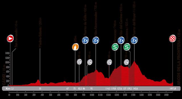 Perfil tecnico - Como es la etapa 3 de la vuelta de Espana 2014