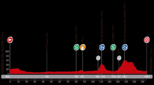 Perfil tecnico para ver como es la etapa 4 de la vuelta a espana 2014