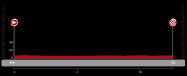 altimetria para conocer como es la etapa 1 de la vuelta de espana 2014