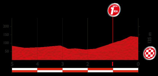 ultimos kilometros como es la etapa 3 de la vuelta a espana 2014