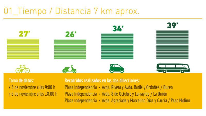 Las bicicletas en Montevideo quedaron en segundo lugar