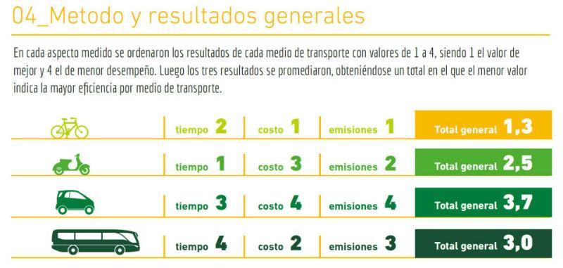 Las bicicletas son el medio de transporte mas eficiente en Montevideo Uruguay