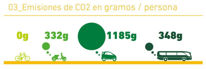 Las bicicletas son el transporte menos contaminante