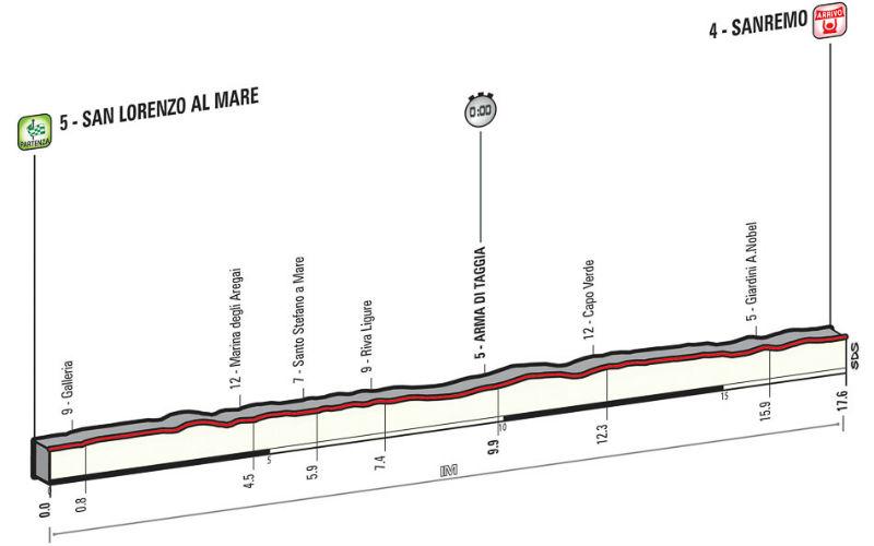 Detalle tecnico y altimetria para saber como es la etapa 1 del Giro de Italia 2015