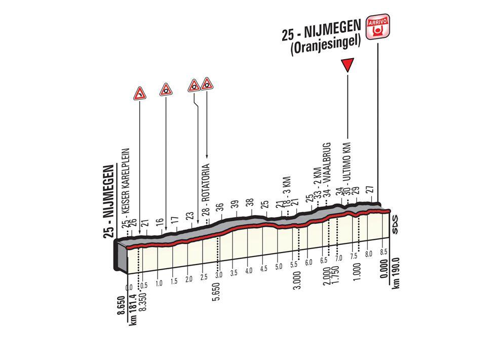 Ultimos Kilometros como es etapa 2 del Giro dItalia 2016